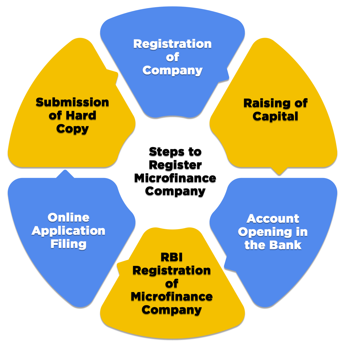 process of mmicrofinance company registration