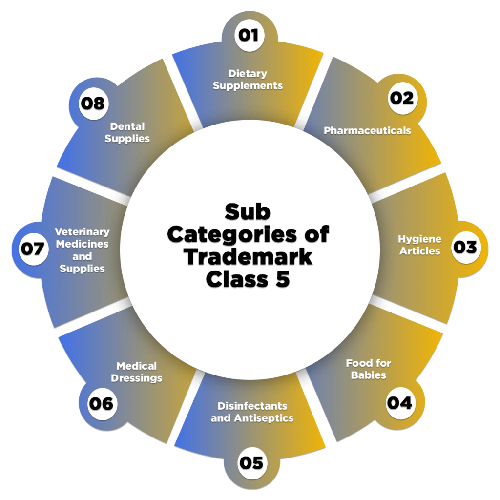 Sub Categories of Trademark Class 5