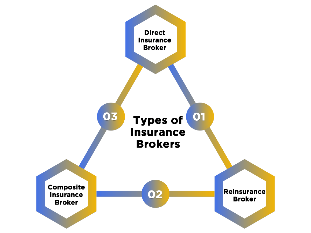 Types of Insurance Broker License