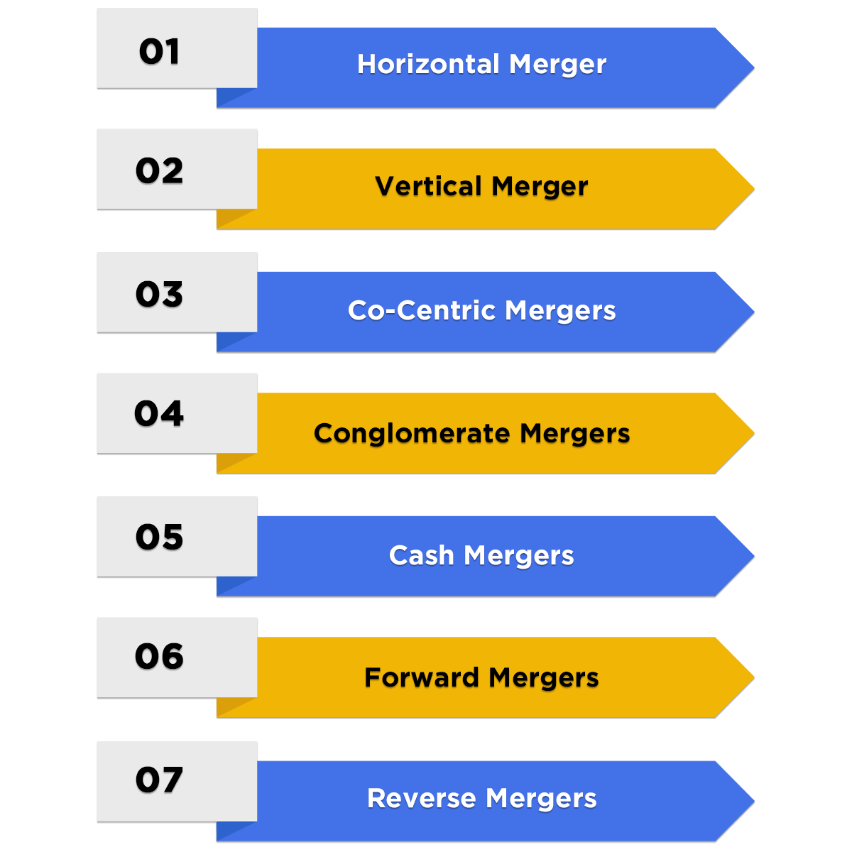 Types of Mergers in India
