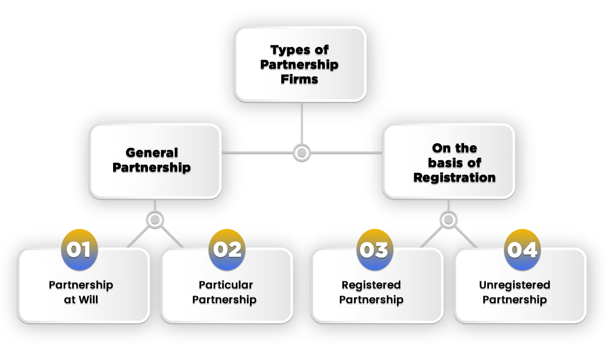 types of partnership firms