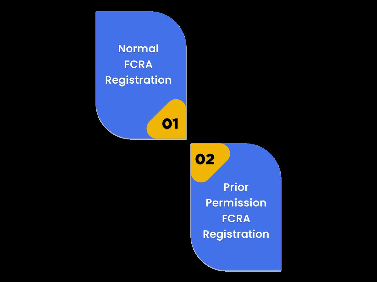 Process of FCRA Registration