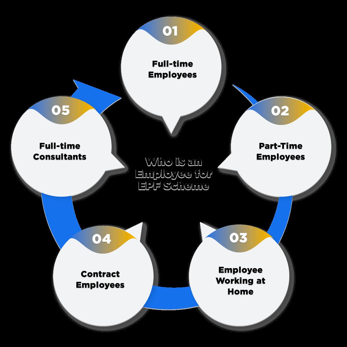employee under epf scheme