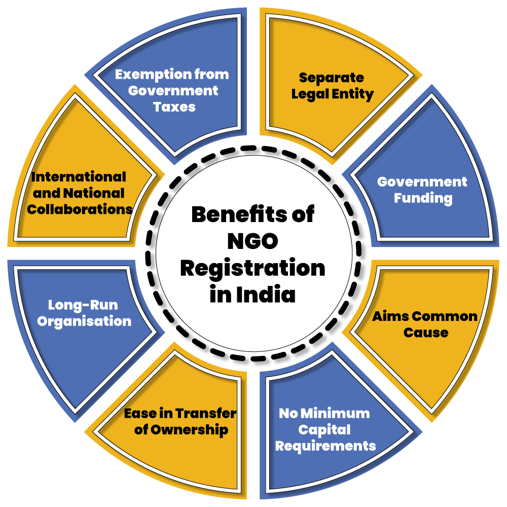 NGO Registration benefits