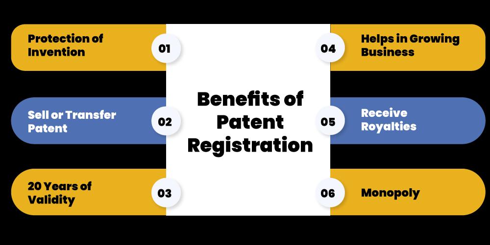 Patent Registration Benefits