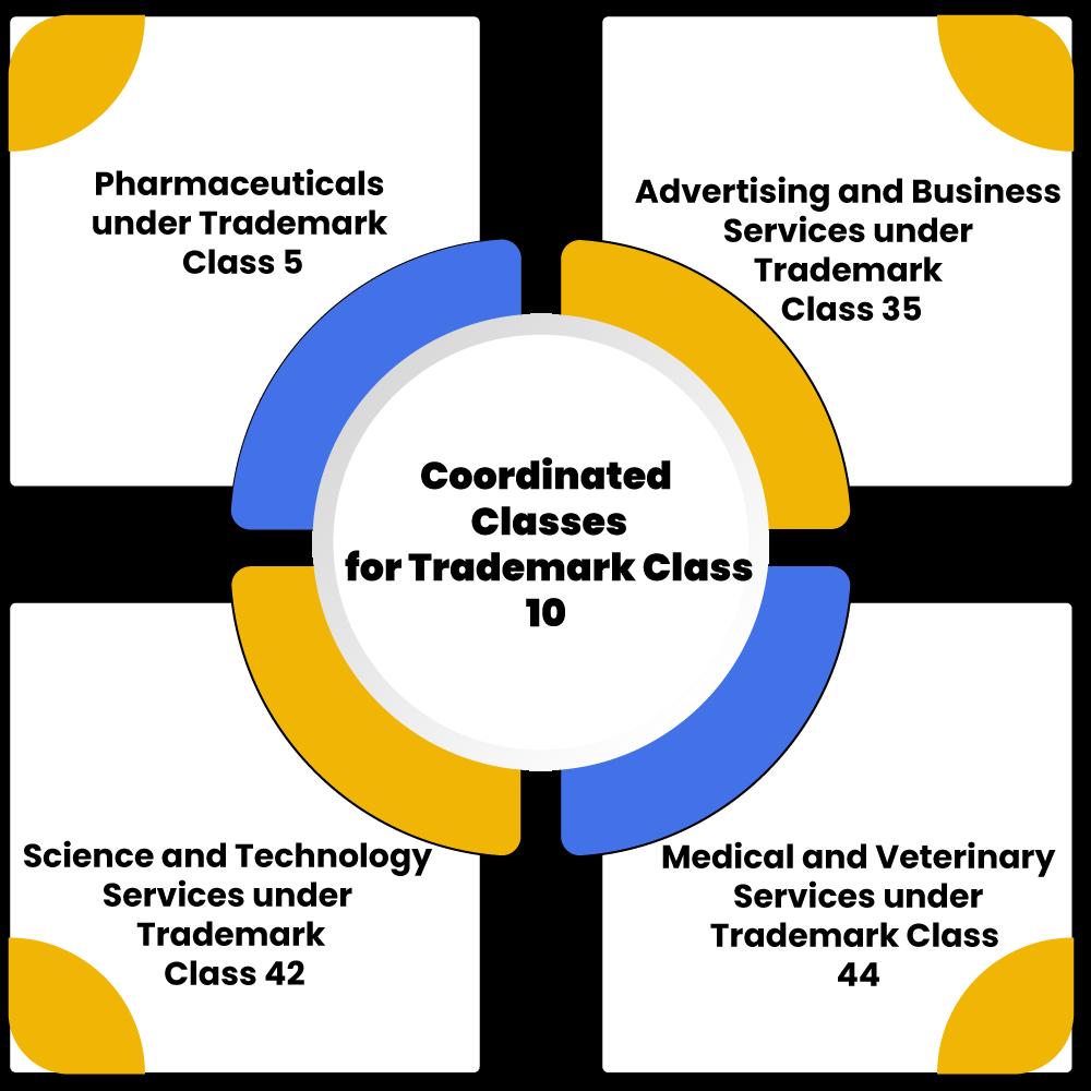 Trademark 10 classes