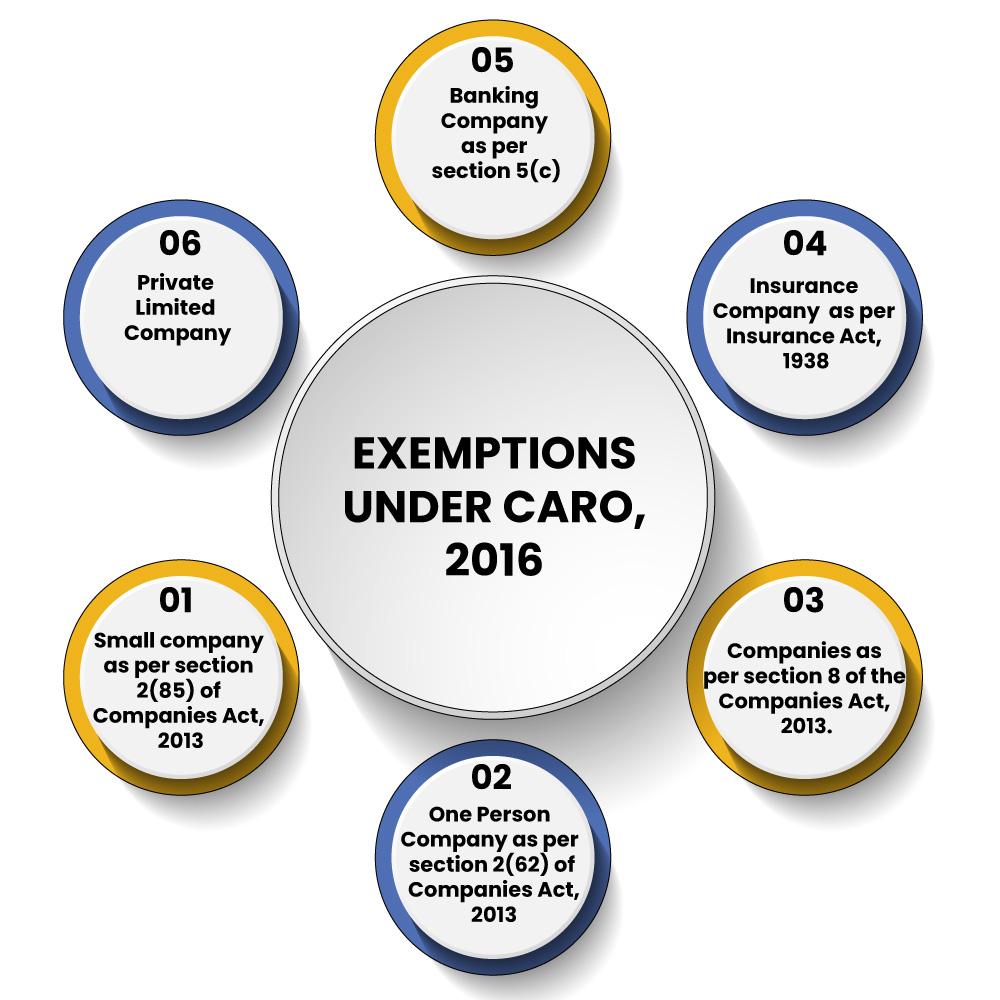 CARO Exemptions