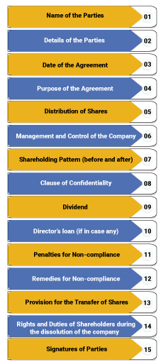 Components of Shareholders agreement