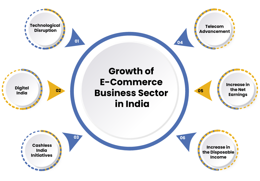 E-Commerce Business Growth