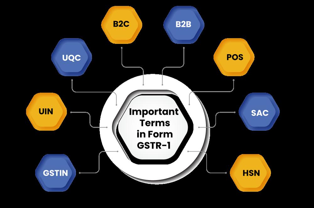 GSTR1 Imp terms
