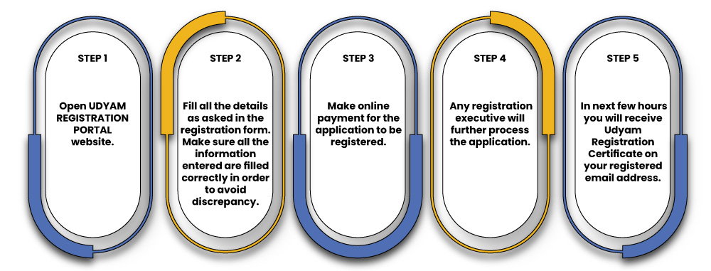 Udyam registration process