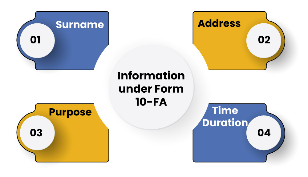 Requirements to File Form 10 FA