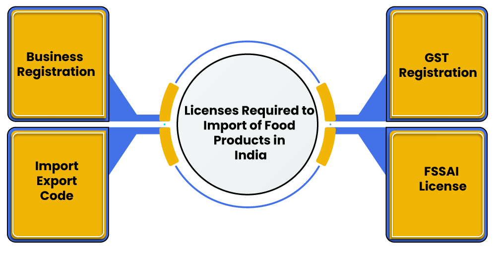 License required for import of food products