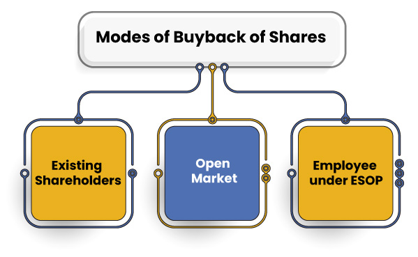 Buyback of Shares Modes