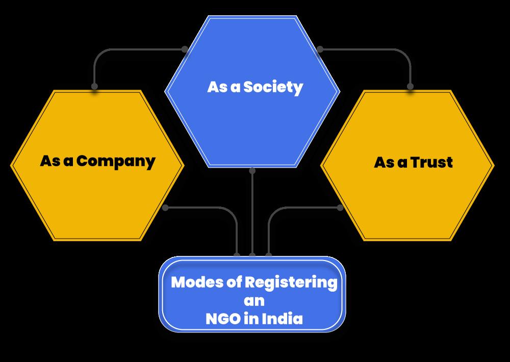 NGO registering modes