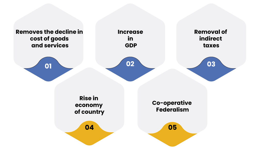GST Objective