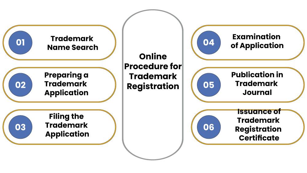 TM registration Online procedure