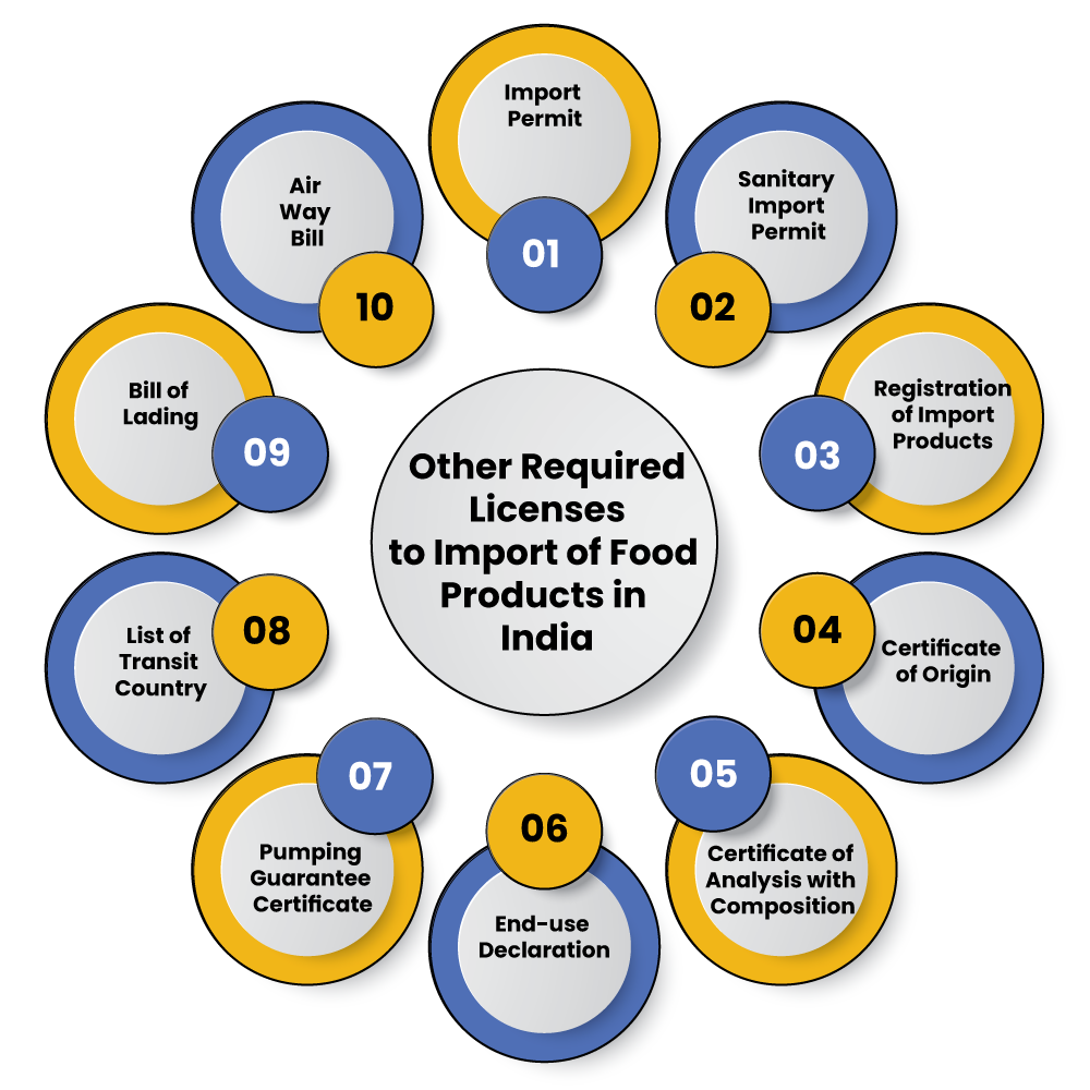 Other licenses required to import food products