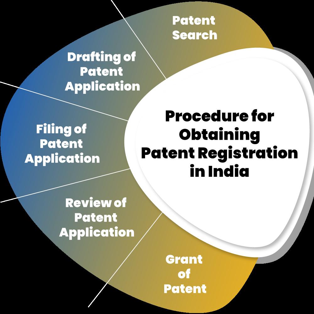 Patent Registration Procedure in India