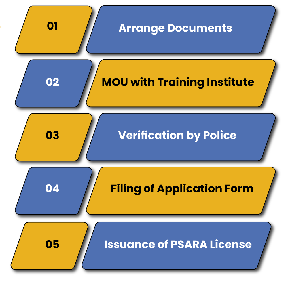 PSARA License Procedure to Obtain