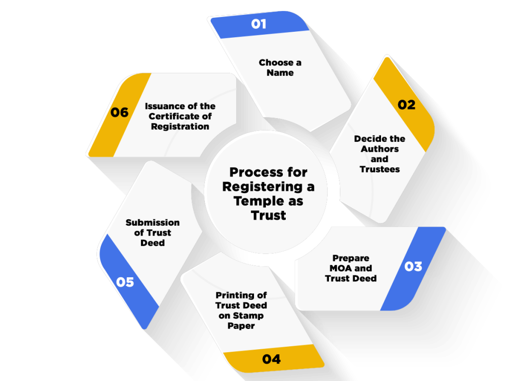 Process for Registering a Temple
