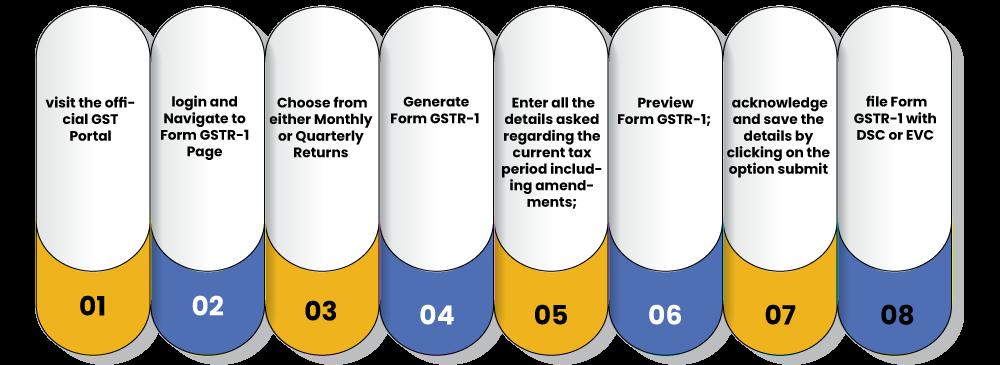 GSTR1 file process