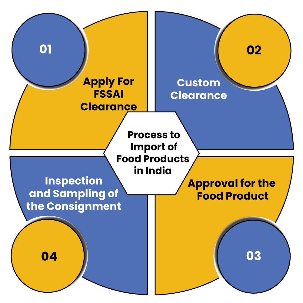 Process to Import of Food Products