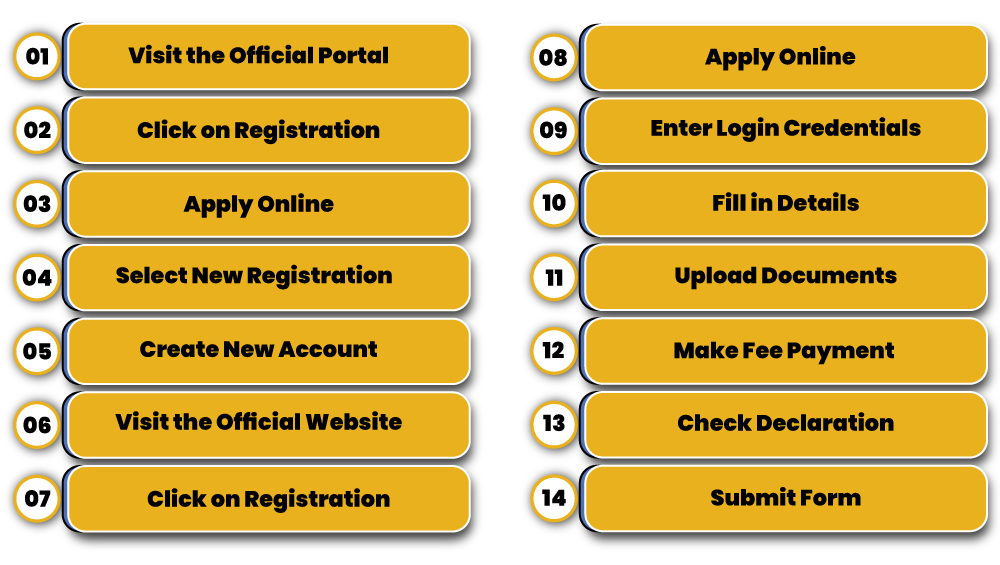 Process to Register a Real Estate Project