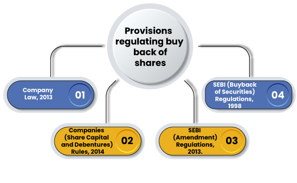 Provisions Regulating Buy back of Shares