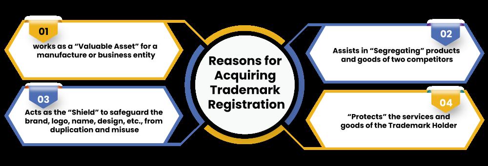 Why TM 11 Registration