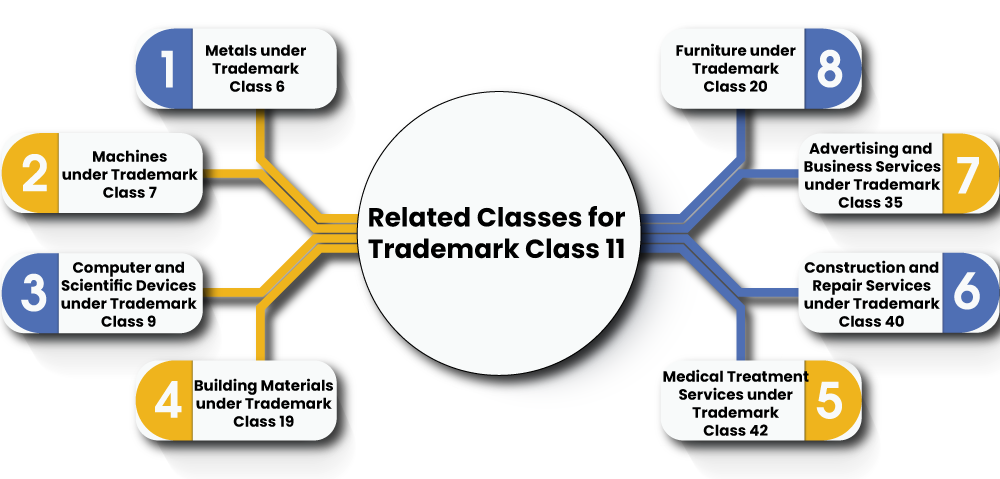 Trademark11 related Classes