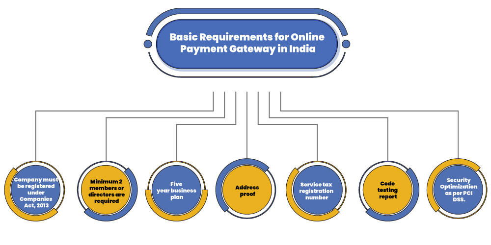 Payment Gateway basic Requirement