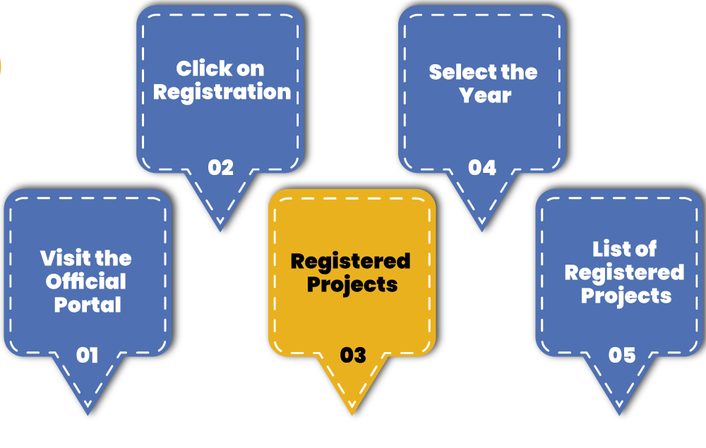 Check Registered Real Estate Project