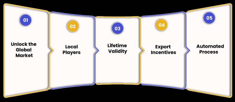 IEC Code benefits for exporter