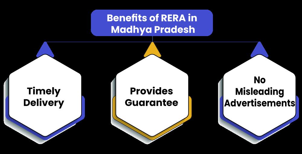 RERA in Madhya Pradesh Benefits