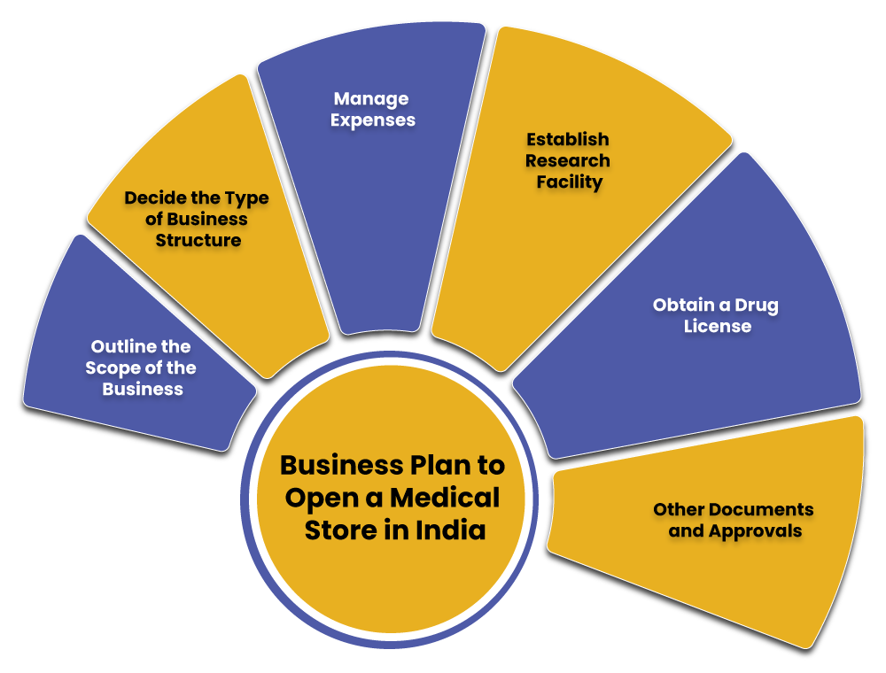 Medical Store Business Plan