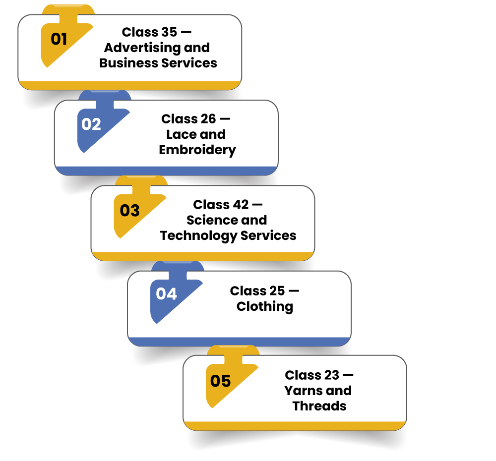 TM Class 24 Coordinated Classes