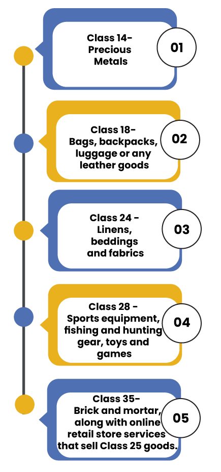 TM Class 25 Coordinated Classes
