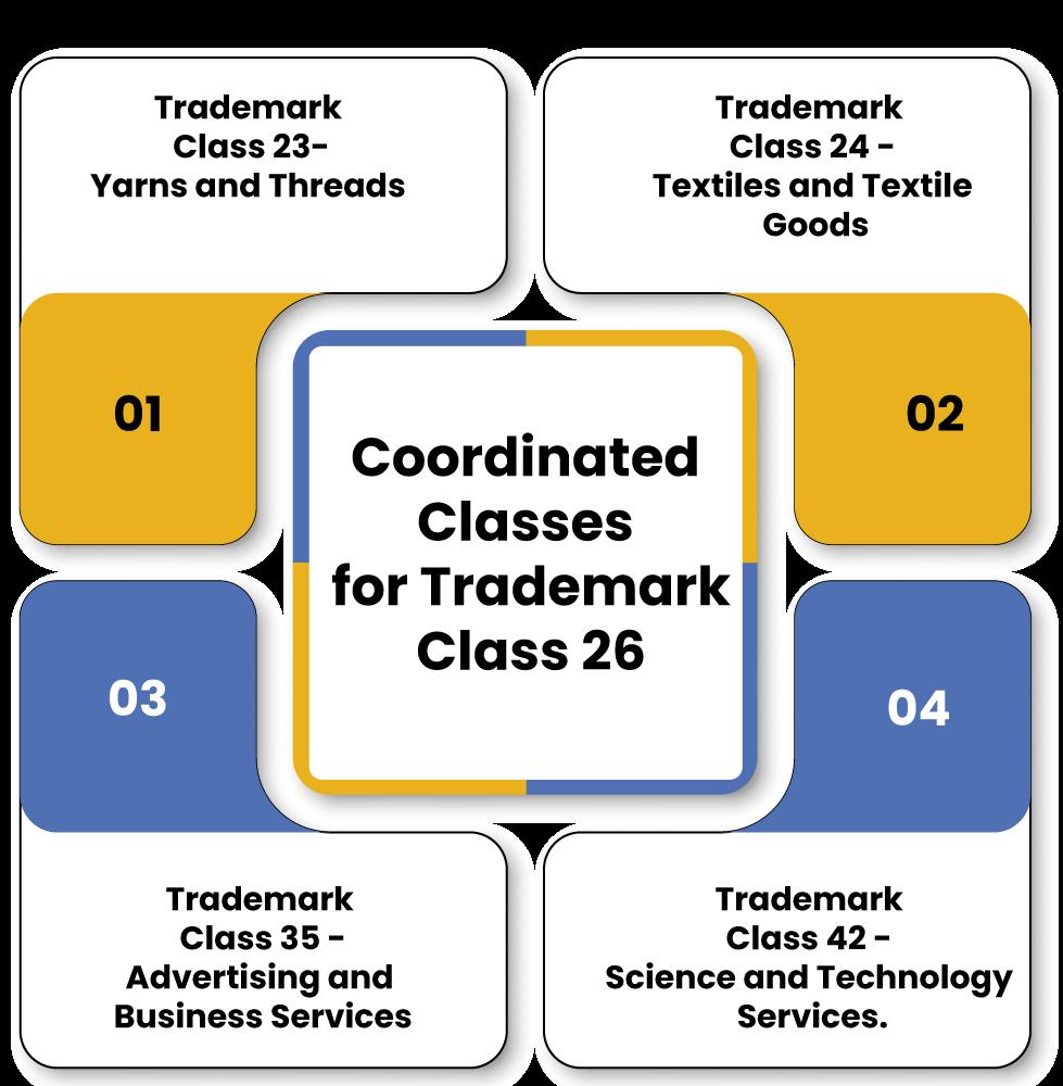 TM Class 26 Coordinated Classes