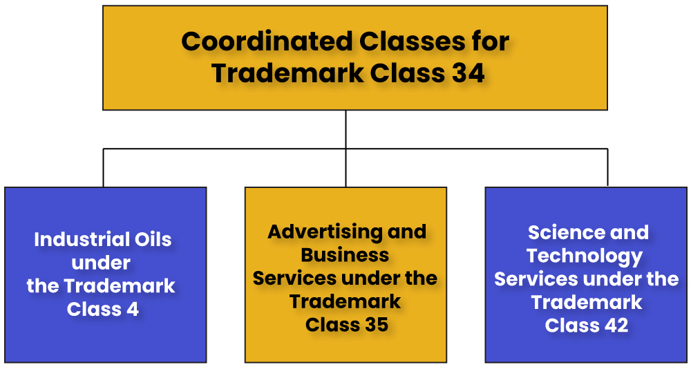 Trademark Class 34 Coordinated Classes