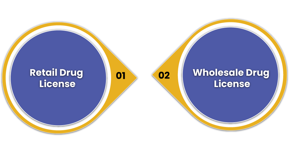 Types of Drug License