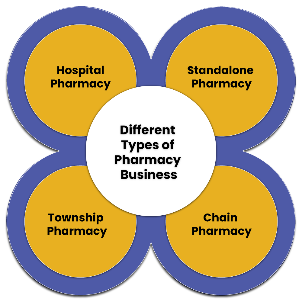 Types of Pharmacy Business