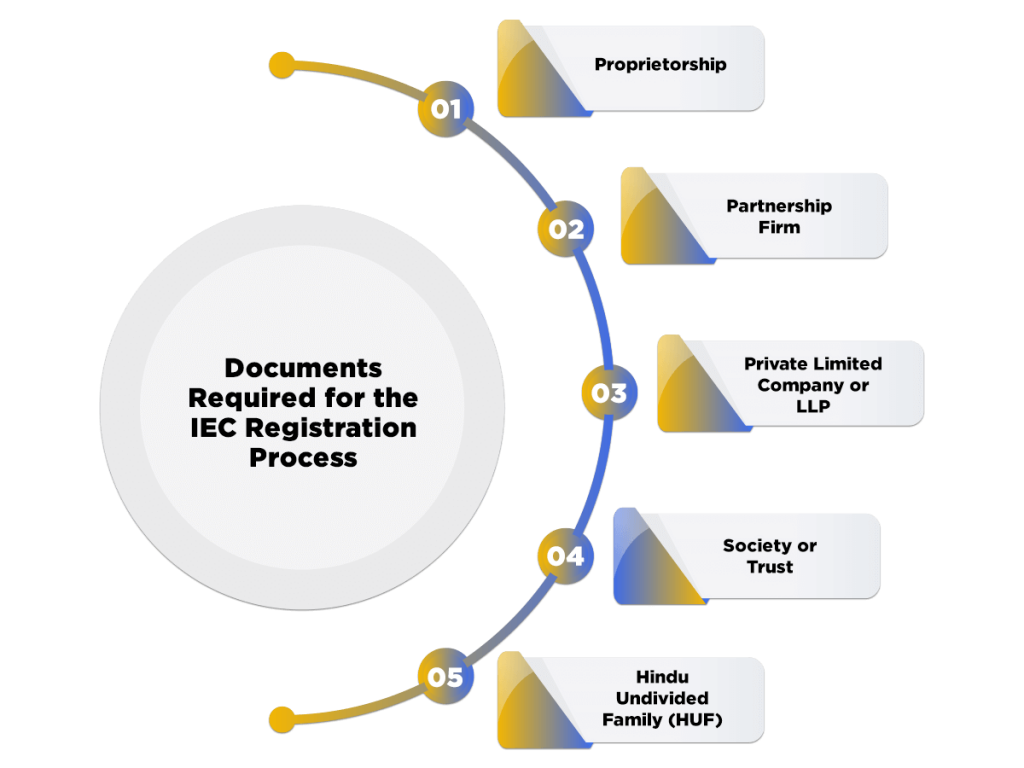 IEC Documents Required