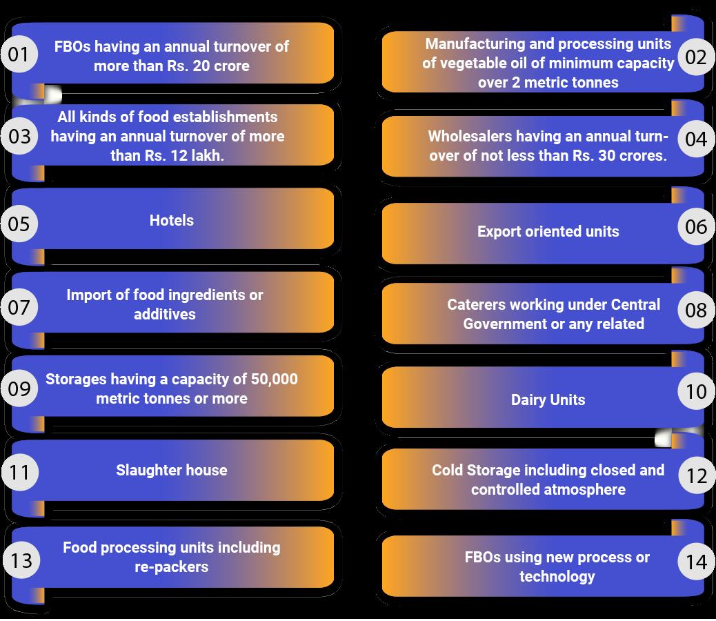 Eligibility Criteria for Central FSSAI License