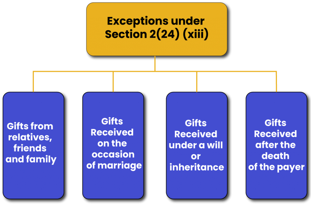 Exceptions under Section 2(24