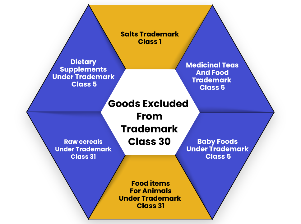Goods excluded TM class 30