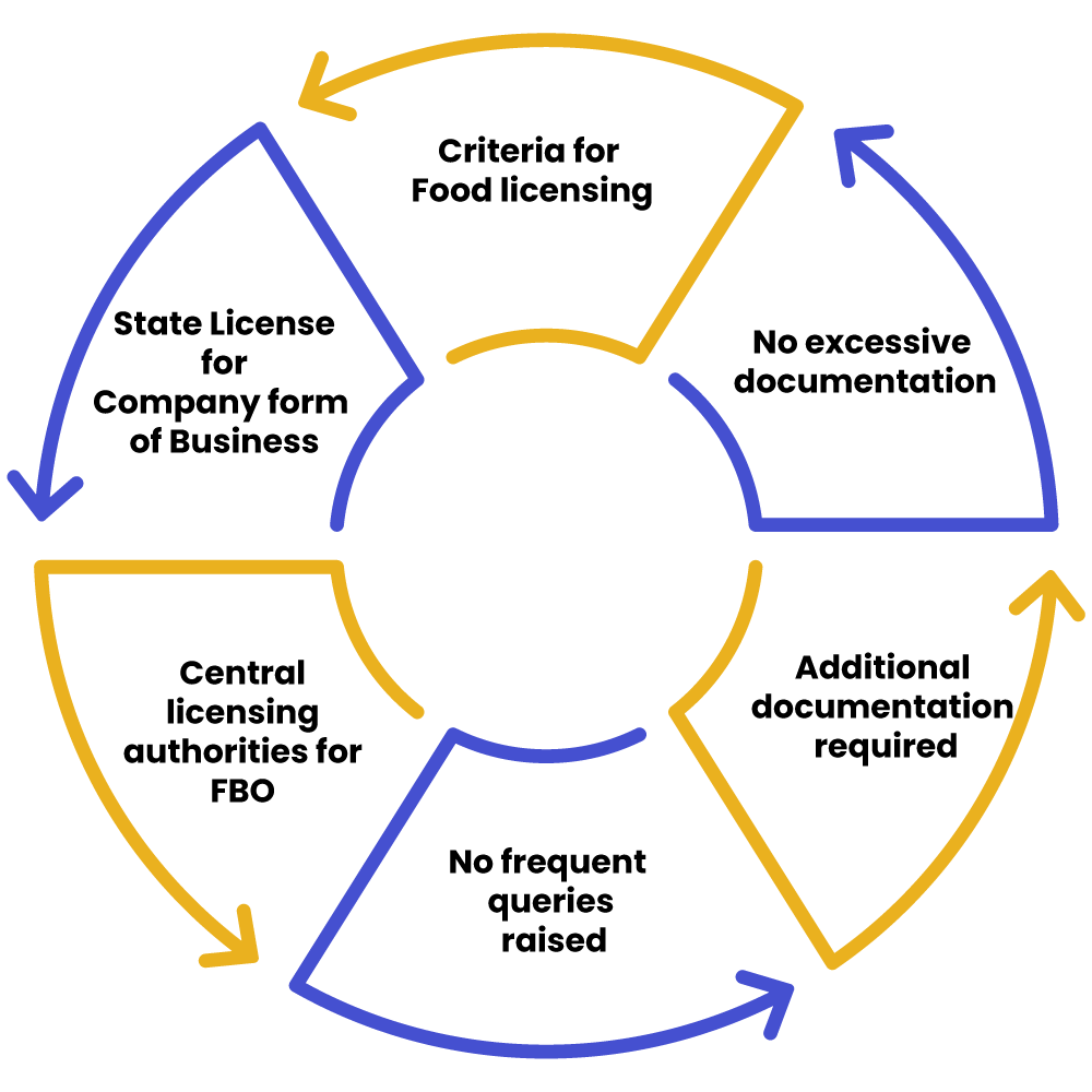 6 Crucial things for food license