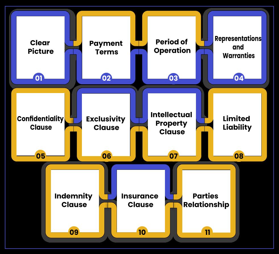 Vendor Agreement Important Clauses