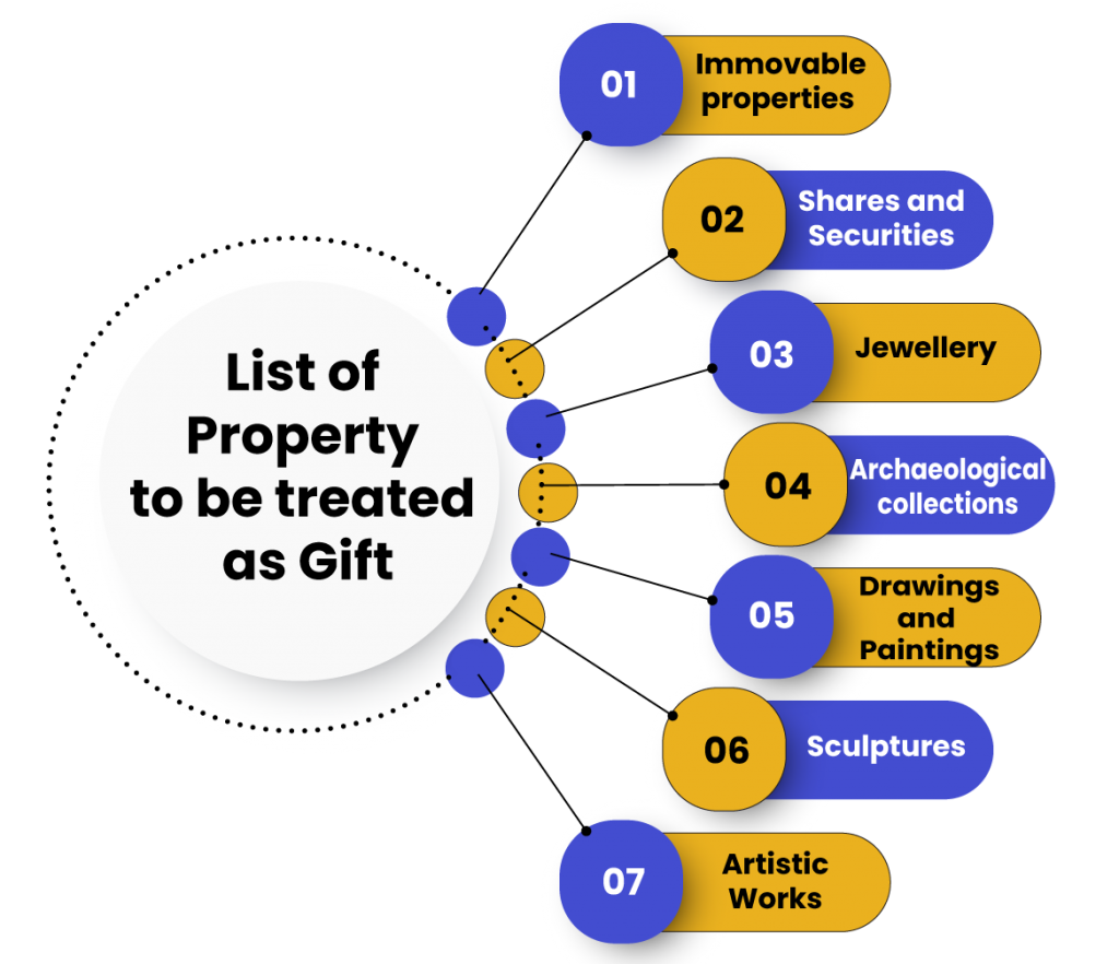 List of Property Diwali gifts