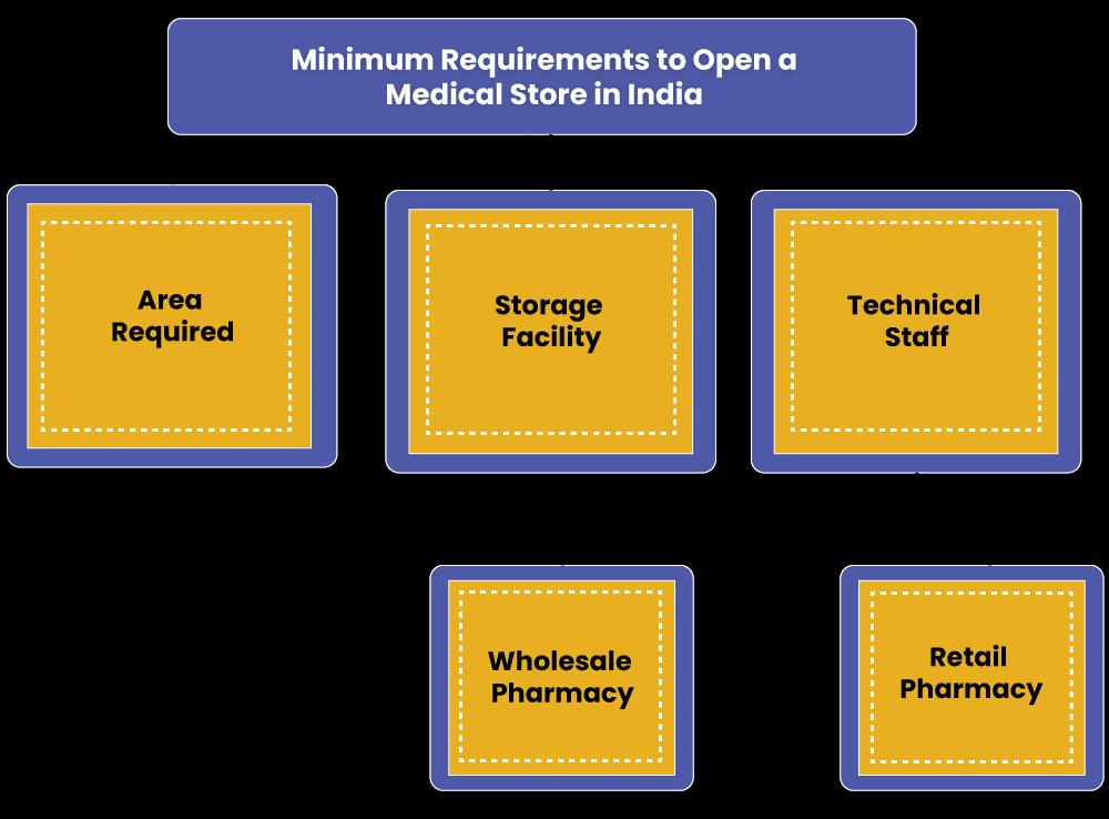 Medical Store Minimum Requirements